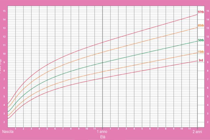 curve crescita neonato