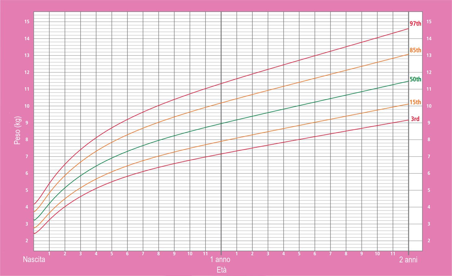 Grafico dei percentili