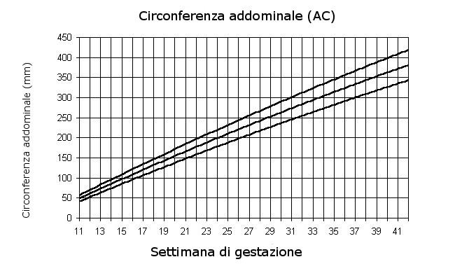 http://www.periodofertile.it/wp-content/uploads/2011/04/tabella-circonferenza-addominale.jpg