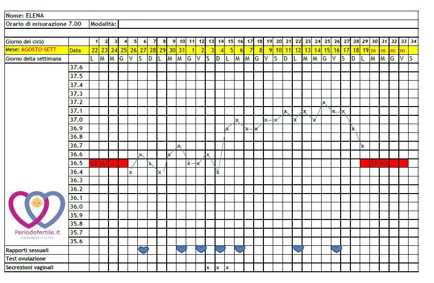 tabella temperatura basale da