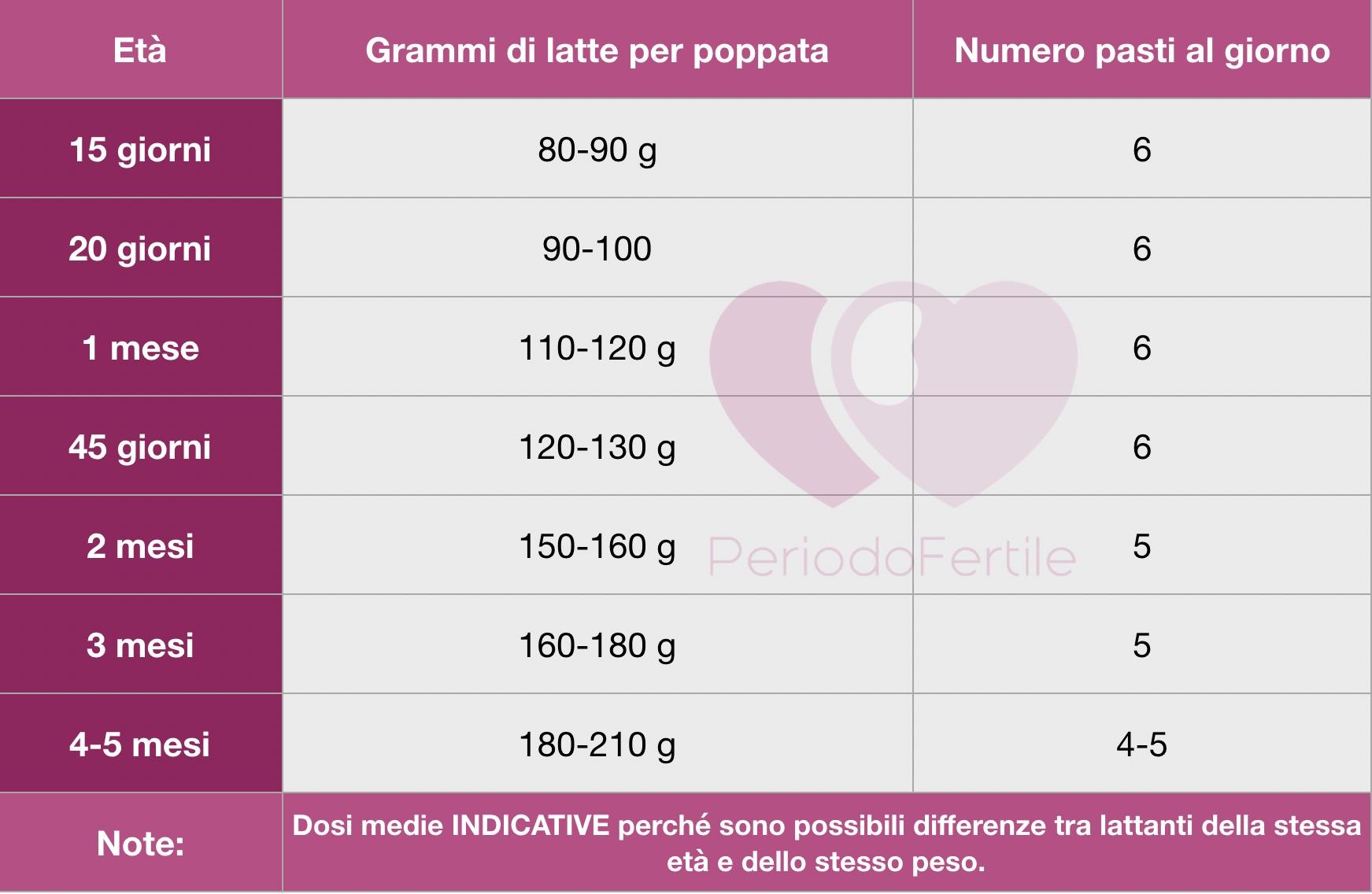 a487a4c528 Latte artificiale: schema poppate da 0 a 6 mesi - PeriodoFertile.it