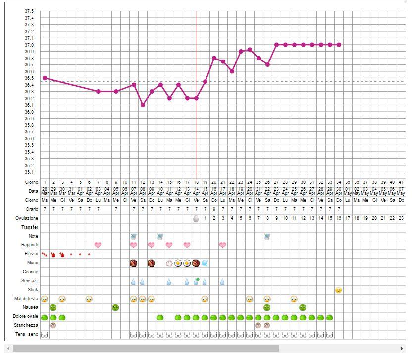 grafico temperatura basale