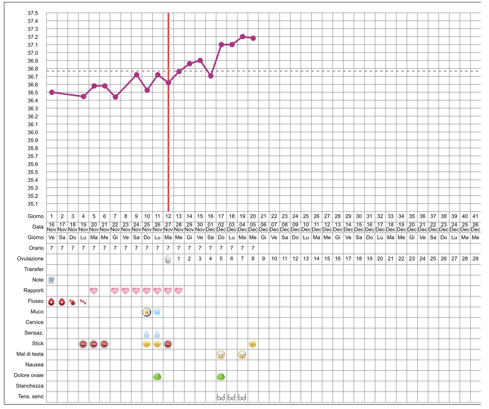 temperatura basale grafico da