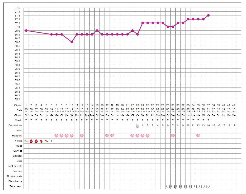 grafico per temperatura basale da