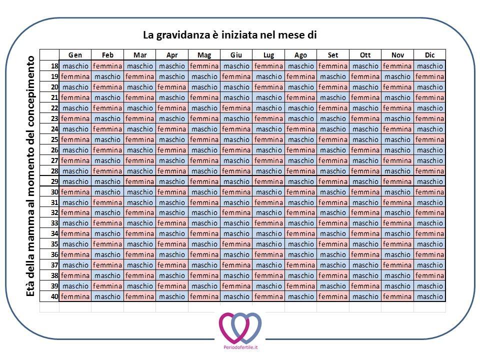 Calendario Delle Settimane Di Gravidanza.Il Calendario Maya Del Concepimento Sara Maschio O Femmina