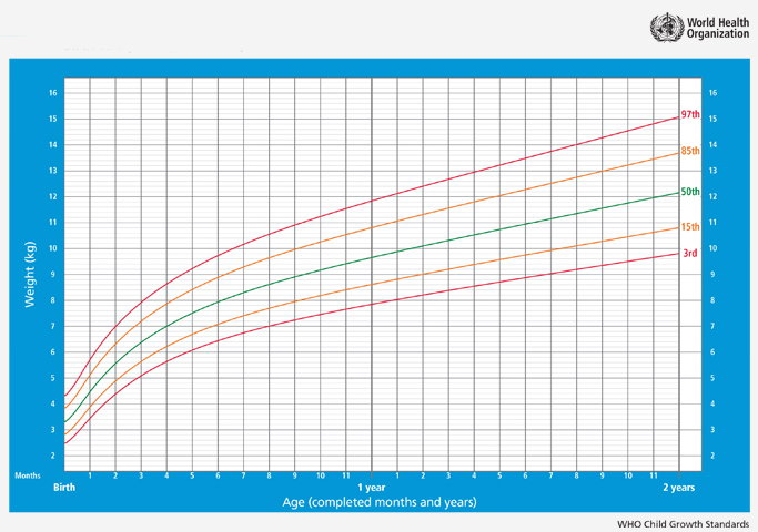 curve-di-crescita