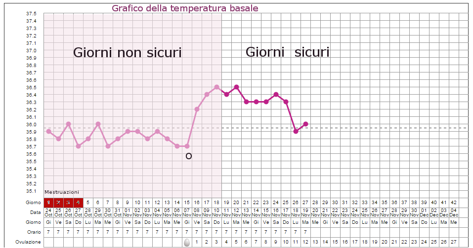 Calendario Dell Ovulazione.Il Metodo Della Temperatura Basale Per Non Rimanere Incinta