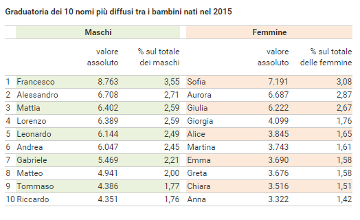 I nomi italiani pi diffusi nel 2015 e i dati sulla for Nomi dei gemelli diversi