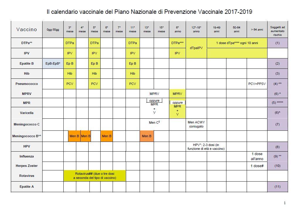 Calendario Vaccini Neonati.Il Nuovo Calendario Vaccinazioni 2017 2019 Periodofertile It