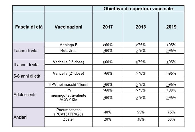 Calendario Delle Vaccinazioni.Il Nuovo Calendario Vaccinazioni 2017 2019 Periodofertile It