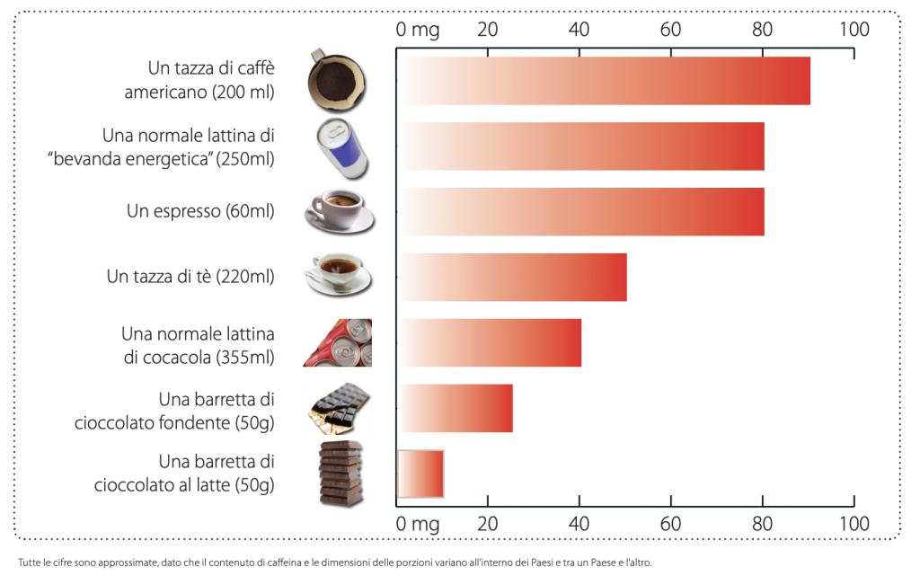 quantita caffeina cibi