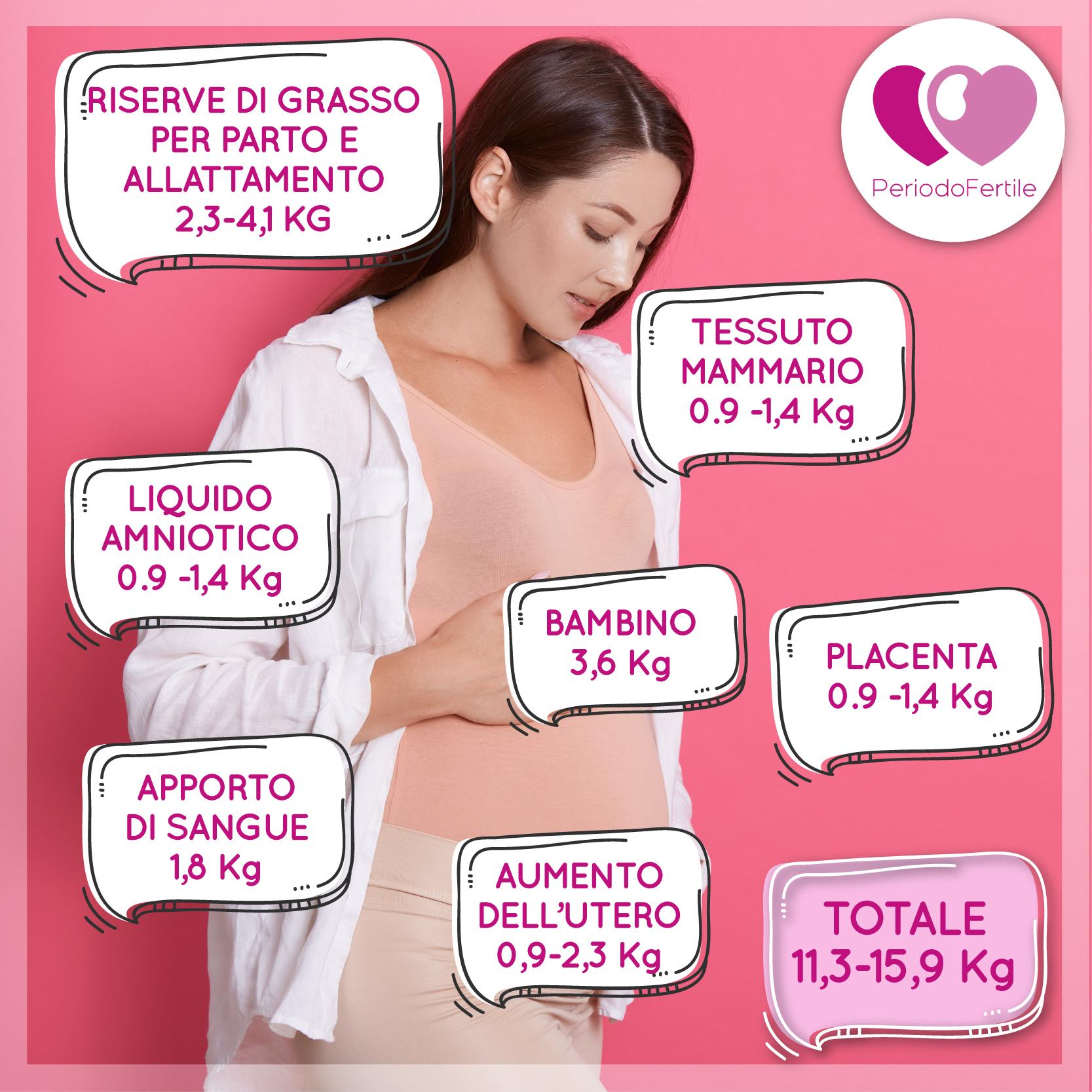 aumento di peso gravidanza