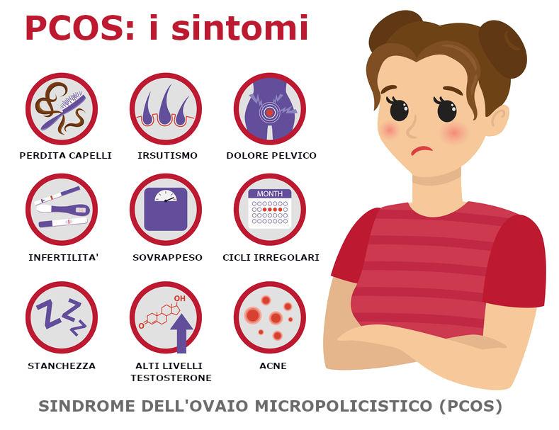 sintomi pcos